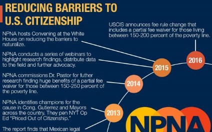 New Fee Waiver Available for Naturalization!